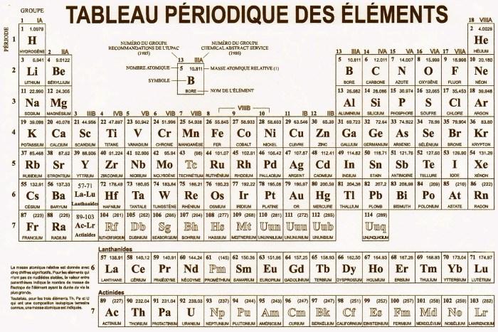 Tableau périodique des éléments (source: Wikipedia).