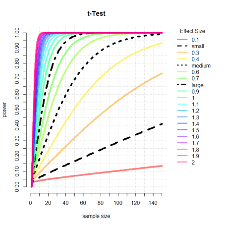 power calculation for t-test
