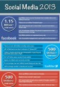 Weekly Infographic Candy: Social Media Facts 2013