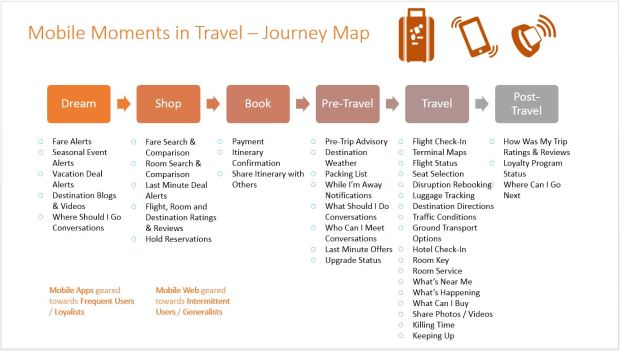 Travel mobile Moments Map