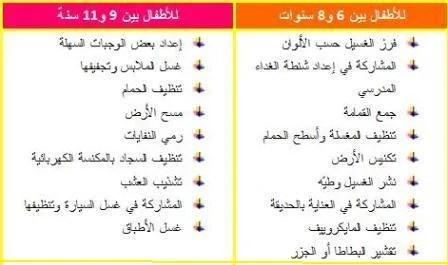 جدول بالمهام المنزلية المناسبة لكل طفل حسب عمره