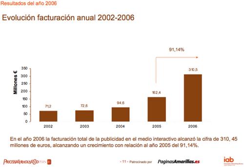 Informe IAB inversión publicidad online en España 2006