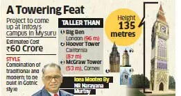 Time machine: Infosys to build tallest free-standing clock tower