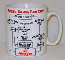Staggering Addicted People Office Initech Office Space Coffee Mugs Office Space Mug Initech Office Mugs Problem Solving Flow Chart Mug Can Be Personalised Nyoffice Boss Work Office Mugs Ny Ny Coffee M