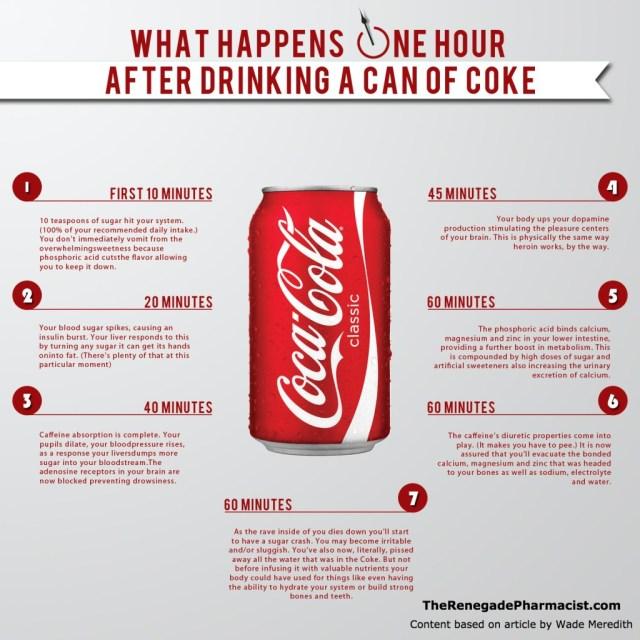 O que aconteceu ao organismo quando se bebe Coca Cola