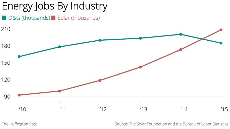More solar jobs than in oil and gas extraction