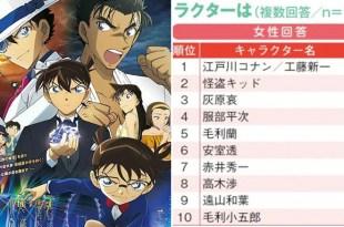 「用數據說明《名偵探柯南》人氣歷久不衰的秘密!」日本國民完全被柯南給滲透啦!-動漫的故事
