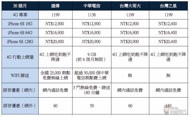 Apple iPhone 6S 電信資費