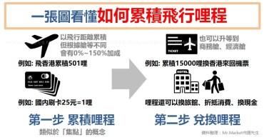 信用卡省錢》累積哩程兌換出國機票 - 優惠比較懶人包(2018最新飛行卡、航空聯名卡)