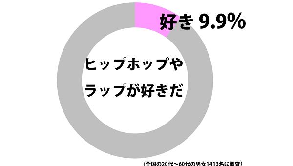 日本人の90.1%がヒップホップは好きではないと回答