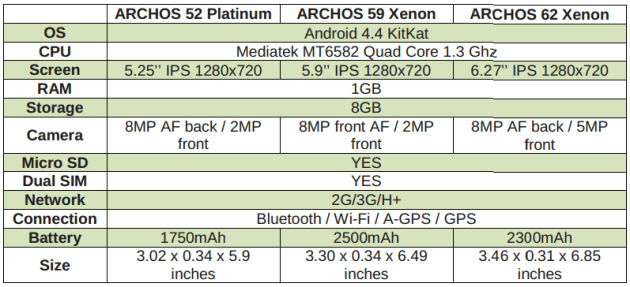 archos_mwc_2015_phones_lineup_specs