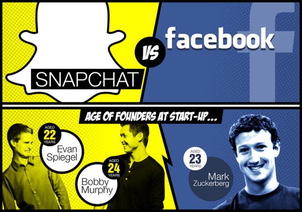 Facebook creará una app para competir con Snapchat