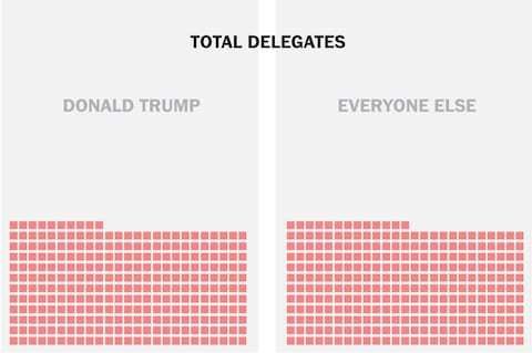 Trump throws the GOP into an identity crisis -Delegate Count