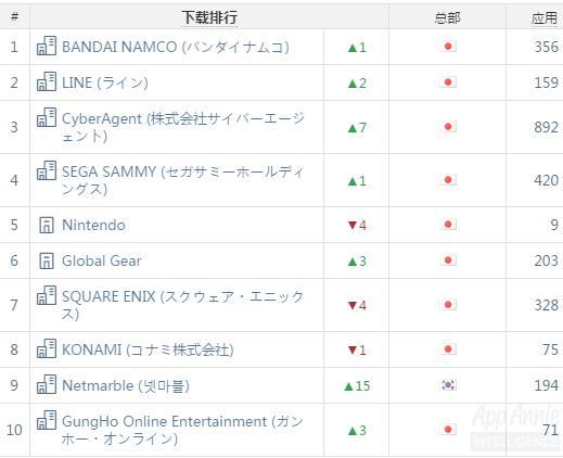 AppAnnie日本3月指數:《陰陽師》下載量已達200萬
