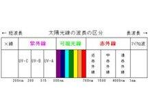 紫外線について