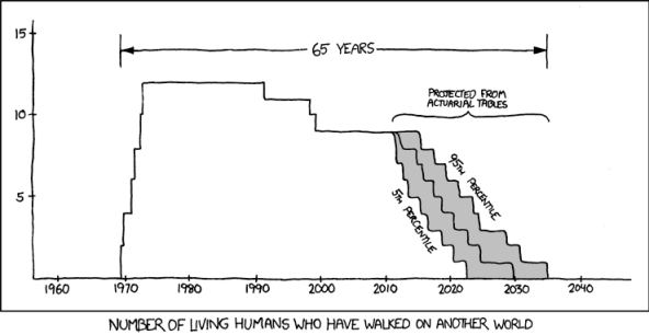 Chart of living humans who have walked on another world, by year.