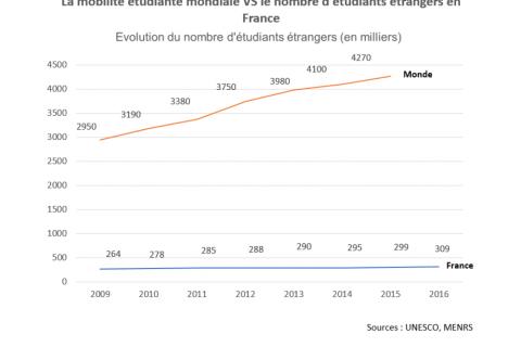 La France a moins la cote avec les étudiants étrangers