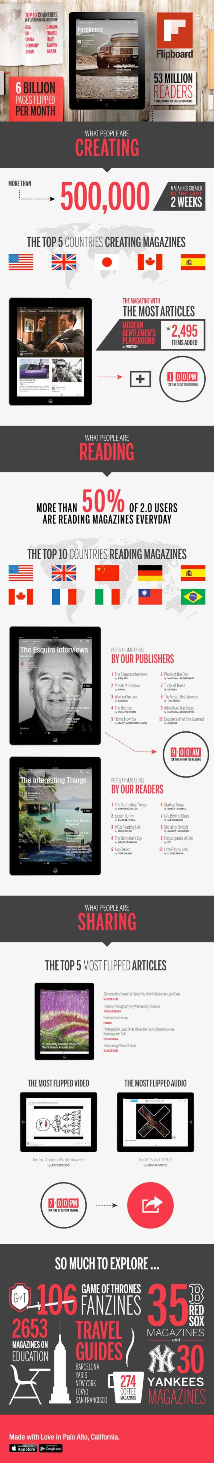 Infographic Flipboard Make Your Own Magazine