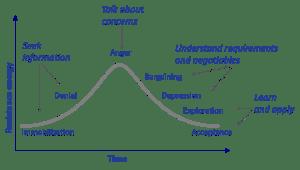 Change Curve Model