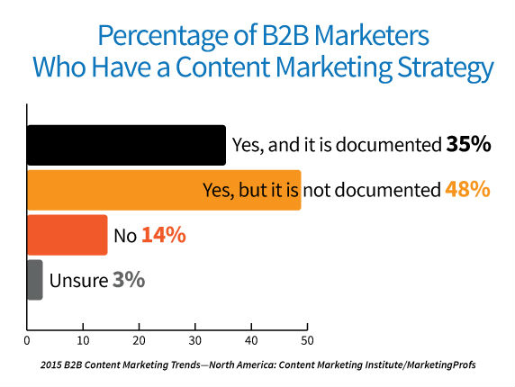2015-b2b-research-content-marketing-strategy