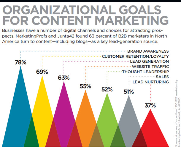 organizational-goals-content-marketing