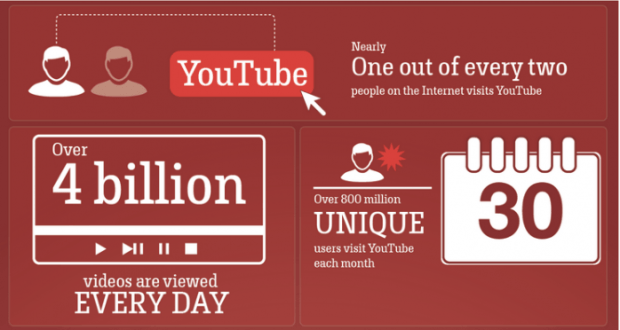 Youtube-Facts-698x372