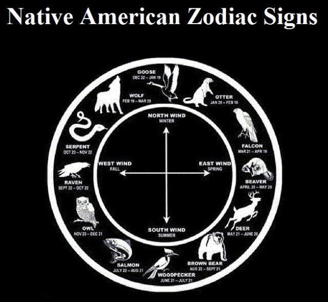 native american zodiac symbols