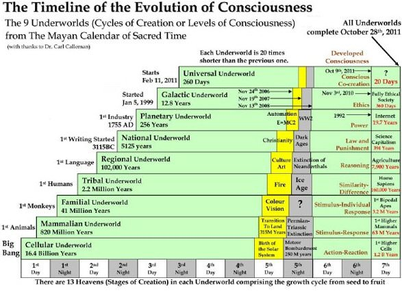 Where Are We On The Levels Of Consciousness?  in5d