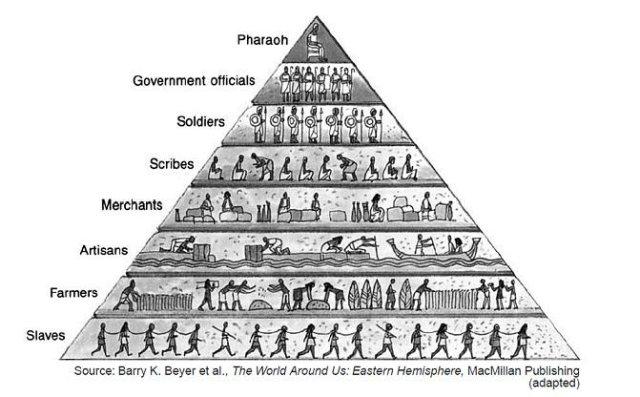 Pyramid Of Death: Who REALLY Runs This World?