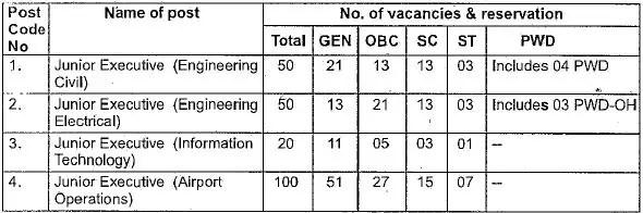 AAI ATC vacancy details 2016