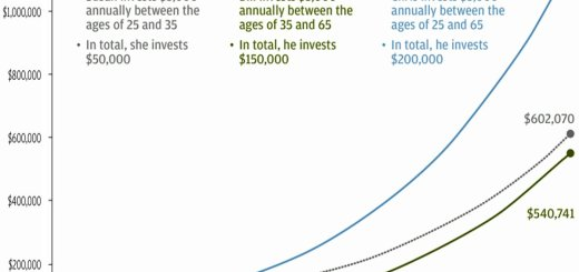 Compound Interest - Business Insider