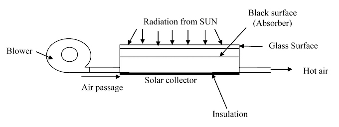 A schematic diagram showing the solar air heating principle. (Courtesy C. Palaniappan, Planters Energy Network)