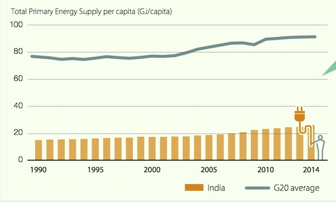 At 25 gigajoules (GJ), India's energy use per capita is the lowest in the G20. Over the last 14 years, it has shown a growth rate of 2%, but remains far below the G20 average of 91 GJ per capita. (Source: International Energy Agency, 2016)
