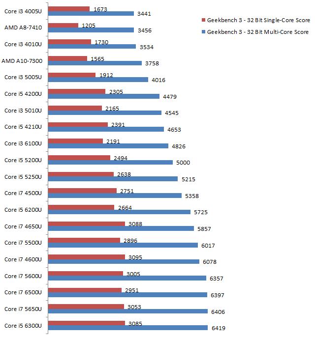 core-i3-vs-core-i5-vs-core-i7-vs-amd-a8-1