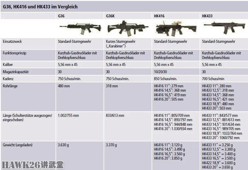 大新聞:黑克勒-科赫推出HK433自動步槍