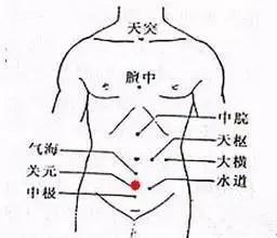 關元穴;益氣補腎