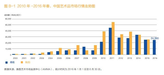 2016年中國藝術品春拍到底怎樣