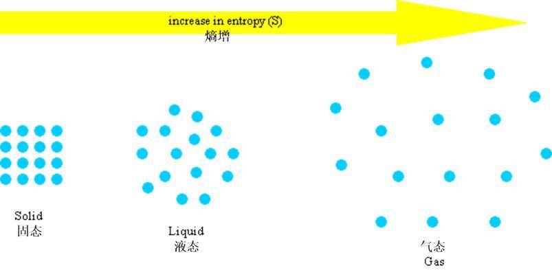 時間之箭的方向:熱力學的熵與量子力學的糾纏