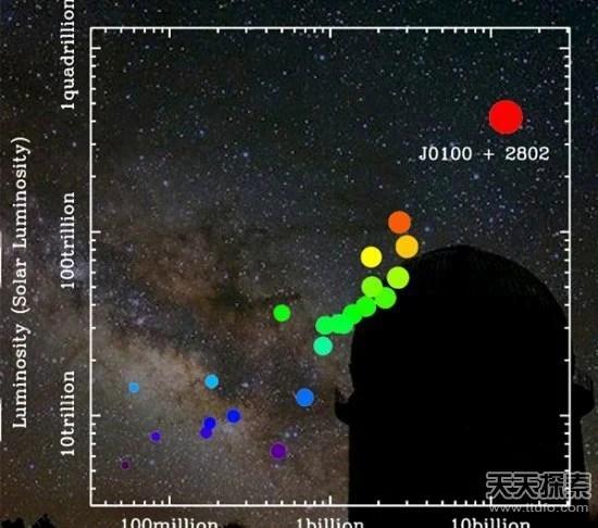 科學家發現128億光年外120億倍黑洞