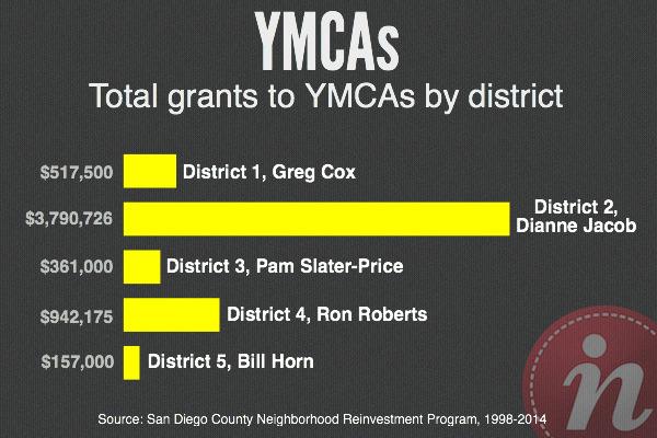 YMCAs_NRP