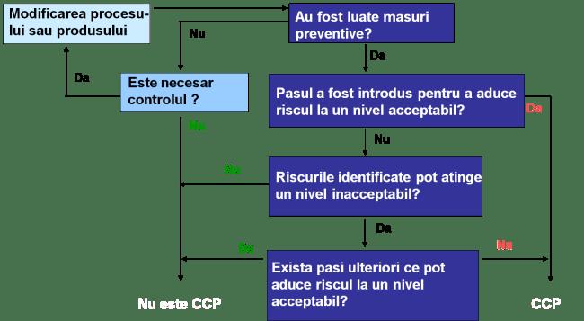 Studiu de caz- determinarea CCP