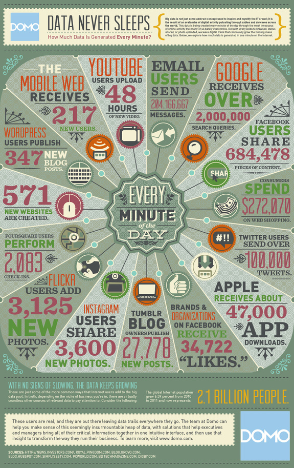 How Much Data is Generated Every Minute