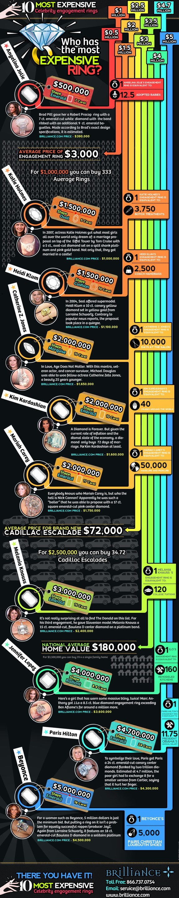 Expensive Celebrity Engagement Rings infographic