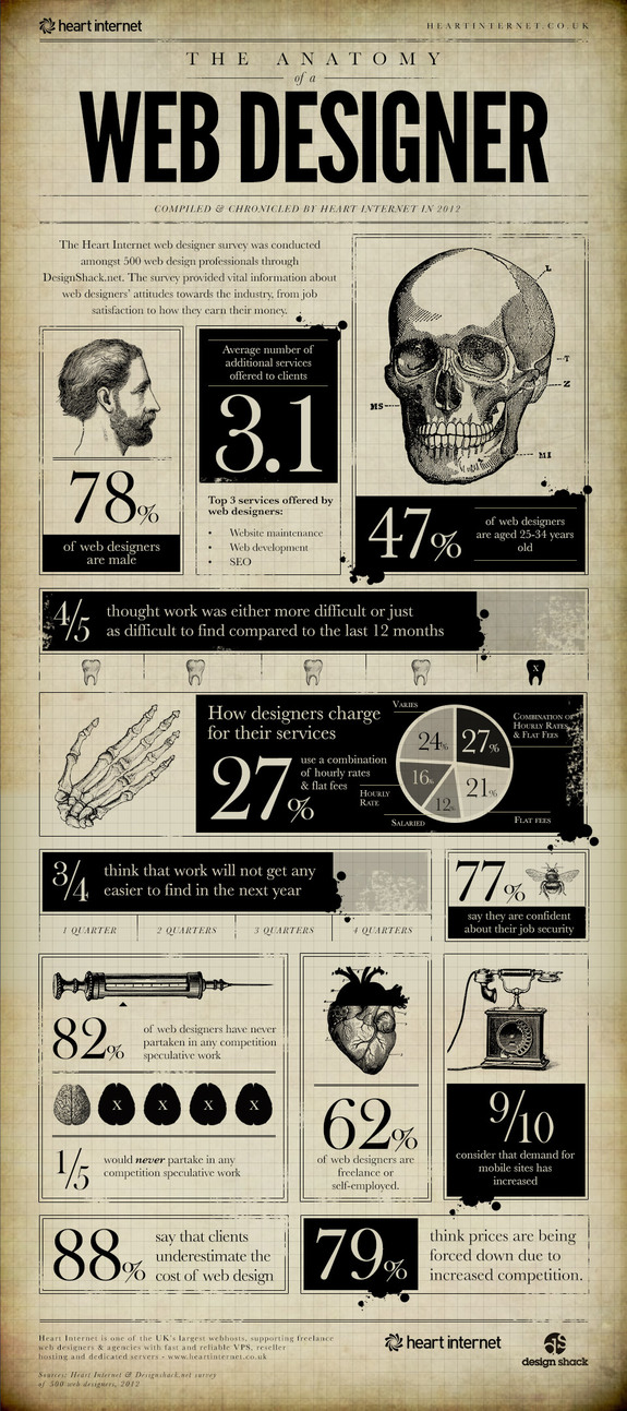UK Web Designer Infographic