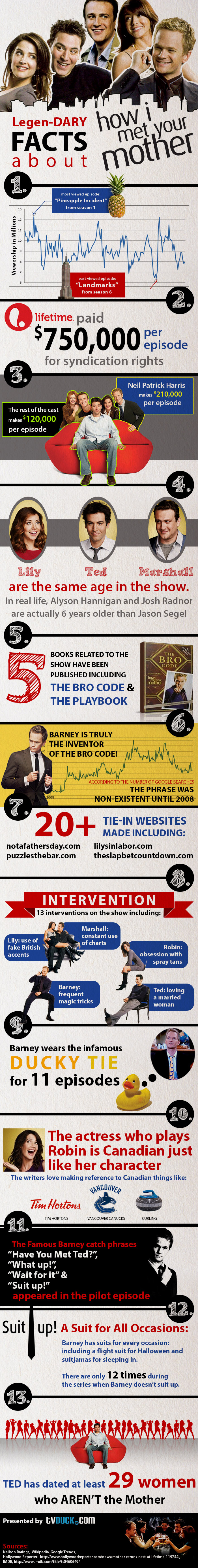 How I Met Your Mother infographic
