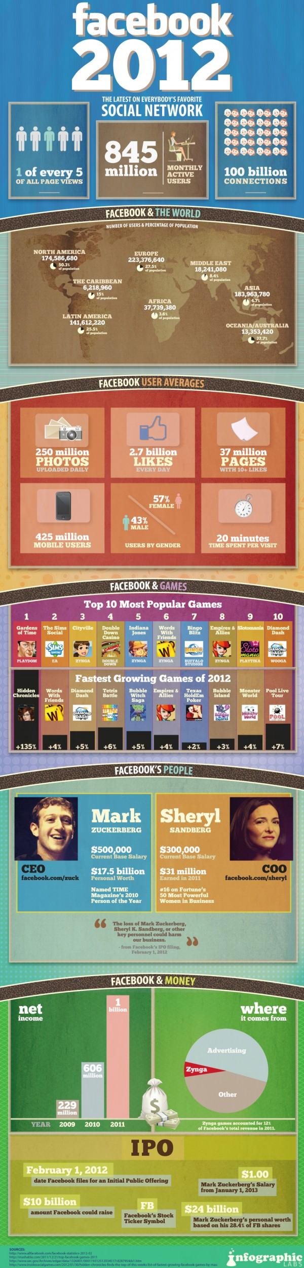 انفوغرافيك فيس بوك 2012