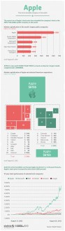 Apple: The Most Valuable Company In The World [INFOGRAPHIC] #Apple