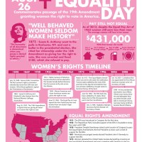 Women's Equality Day Facts