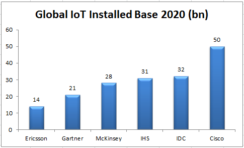 internet of things forecasts