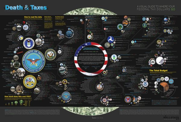 death and taxes 2010 Where Your Tax Dollars Go [infographic]